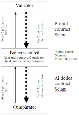 tranzactia as-selam contracte in paralel
